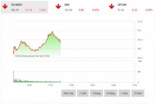 Chứng khoán sáng 13/11: SAB là bệ đỡ cho thị trường