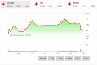 Chứng khoán chiều 13/11: Sắc đỏ áp đảo, VN-Index giảm gần 13 điểm