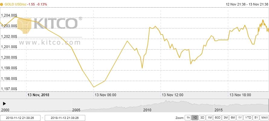 Thị trường vàng ngày 14/11: Tranh thủ đi lên nhờ đồng USD suy yếu