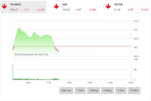 Chứng khoán sáng 14/11: Lực bán dâng cao đẩy nhiều CP vốn hóa lớn giảm sâu