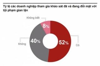 PwC: Một nửa các DN tại Việt Nam đã và đang đối mặt với tội phạm