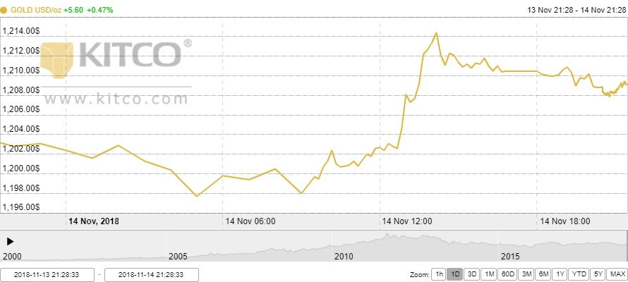 Thị trường vàng ngày 15/11: Nhanh chóng phục hồi trở lại