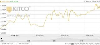 Thị trường vàng ngày 16/11: Tăng nhẹ trong bối cảnh bất ổn liên quan đến Brexit