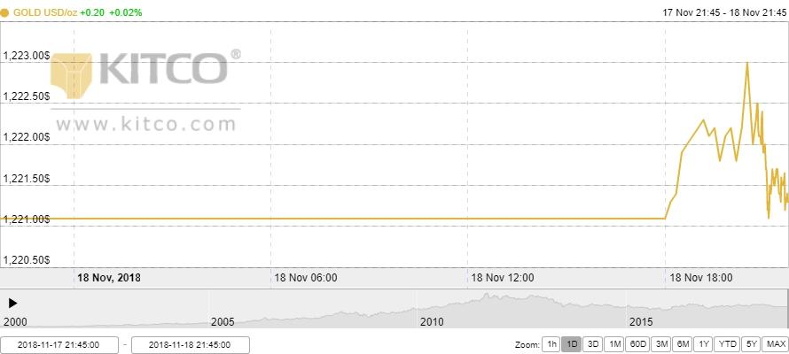 Thị trường vàng ngày 19/11: Kỳ vọng giá vàng tiếp tục khởi sắc