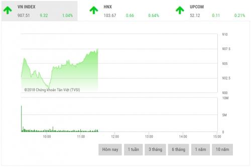 Chứng khoán sáng 19/11: Cổ phiếu ngân hàng phân hóa