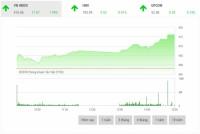 Chứng khoán chiều 19/11: VIC là đầu tàu giúp thị trường bật cao