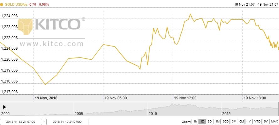 Thị trường vàng ngày 20/11: Nhà đầu tư tiếp tục tìm đến vàng dù giá cao