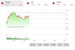 Chứng khoán sáng 20/11: Cổ phiếu ngân hàng chìm trong sắc đỏ