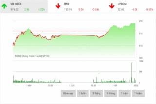 Chứng khoán chiều 20/11: VHM giúp VN-Index lấy lại sắc xanh