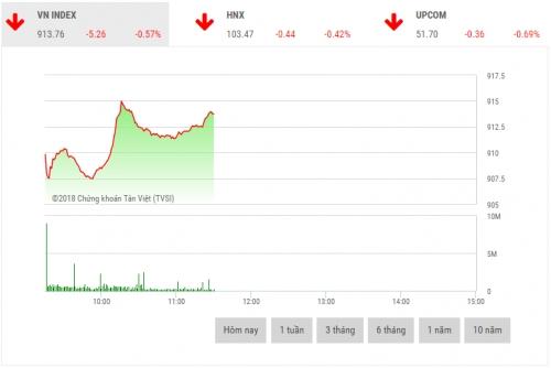 Chứng khoán sáng 21/11: Cổ phiếu bluechip lình xình trong biên độ hẹp
