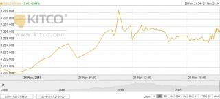 Thị trường vàng ngày 22/11: Tiếp đà tăng giá