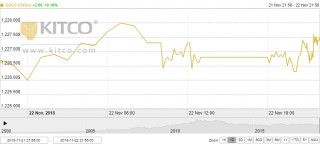 Thị trường vàng ngày 23/11: Tiếp tục nhích nhẹ