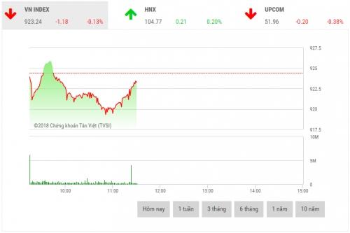 Chứng khoán sáng 23/11: VCG là tâm điểm thị trường