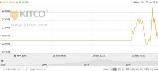 Thị trường vàng ngày 26/11: Nhà đầu tư theo sát hội nghị G20