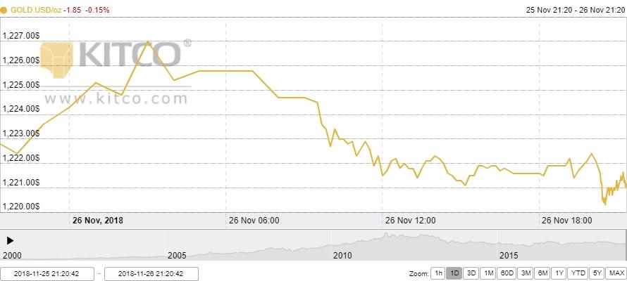 Thị trường vàng ngày 27/11: Lặng im nghe ngóng thông tin