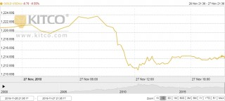 Thị trường vàng ngày 28/11: Vàng lao dốc, nhà đầu tư cẩn trọng