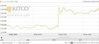Thị trường vàng ngày 29/11: Tăng vọt sau động thái của Fed