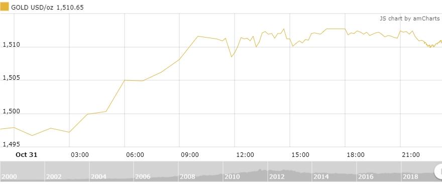 Thị trường vàng 1/11: Vàng trong nước vượt mốc 42 triệu đồng/lượng