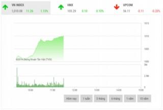 Chứng khoán sáng 1/11: Bộ ba cổ phiếu họ 'Vin' là đòn bẩy thị trường