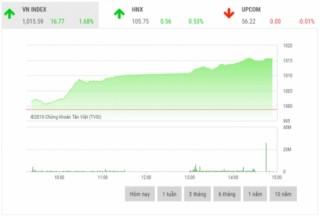 VN-Index vượt đỉnh trong phiên giao dịch đầu tháng 11