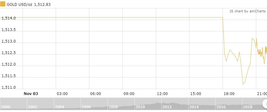 Thị trường vàng 4/11: Biến động với biên độ nhỏ