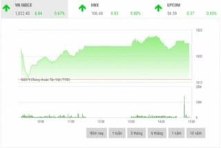 Chứng khoán chiều 4/11: Cổ phiếu ngân hàng là tâm điểm thị trường