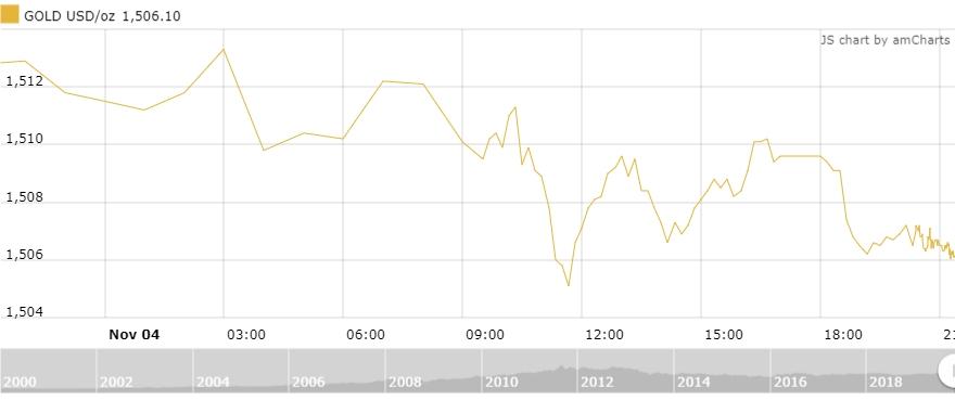 Thị trường vàng 5/11: Sụt giảm mạnh