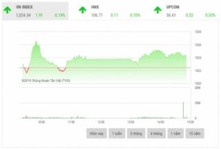 Chứng khoán chiều 5/11: VHM, VRE và VCS dẫn dắt thị trường