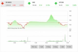 Chứng khoán chiều 7/11: VIC, VNM và BVH gây áp lực lên thị trường