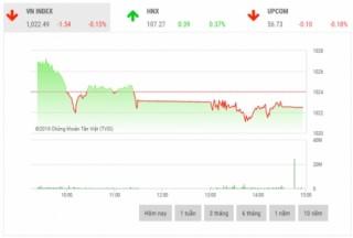 Chứng khoán chiều 8/11: Cổ phiếu trụ cột phân hóa rõ nét