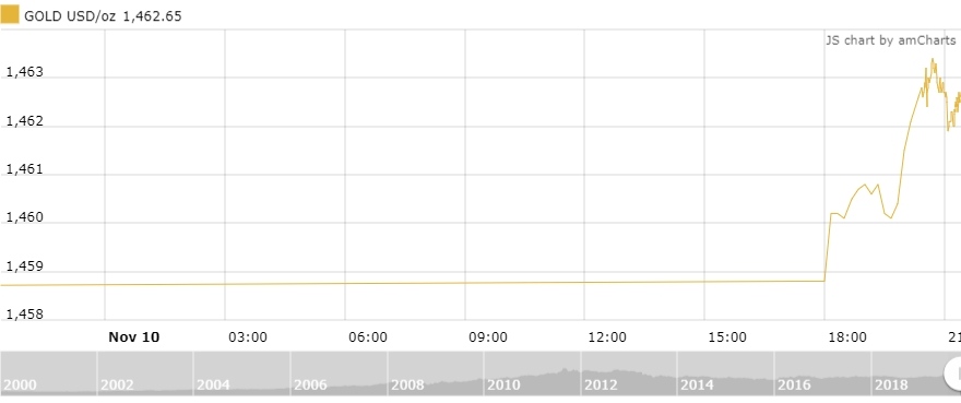 Thị trường vàng 11/11: Phục hồi nhẹ trong phiên đầu tuần