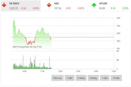 Chứng khoán sáng 11/11: Cổ phiếu ngân hàng phân hóa nhẹ