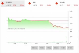 Chứng khoán chiều 11/11: Áp lực bán rất mạnh cuối phiên kéo thị trường giảm điểm
