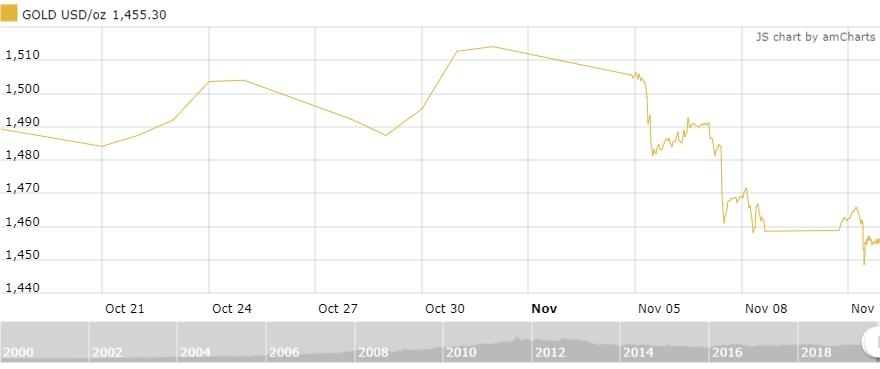 Thị trường vàng 12/11: Biến động mạnh