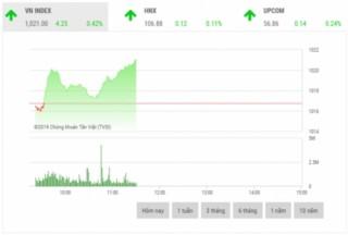 Chứng khoán sáng 12/11: Cổ phiếu trụ cột đồng loạt tăng giá