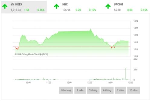 Chứng khoán chiều 12/11: Sắc xanh áp đảo ở nhóm cổ phiếu vốn hóa lớn