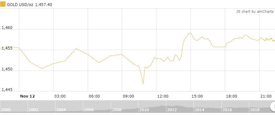 Thị trường vàng 13/11: Áp lực vẫn đè nặng lên vàng