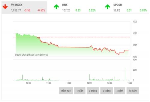 Chứng khoán chiều 13/11: Cổ phiếu trụ cột đồng loạt giảm sâu