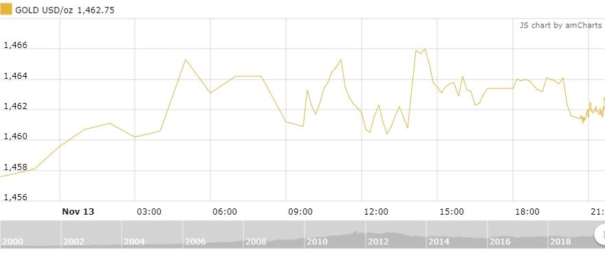 Thị trường vàng 14/11: Biến động nhẹ