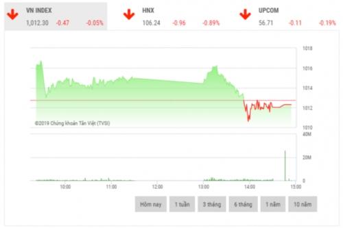 Chứng khoán chiều 14/11: Cổ phiếu trụ cột đua nhau giảm mạnh