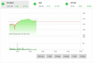 Chứng khoán sáng 15/11: VNM gây áp lực lên thị trường