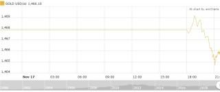 """Thị trường vàng 18/11: """"Im lìm"""" chờ biến động mới"""
