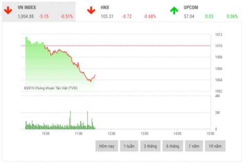 Chứng khoán sáng 18/11: Cổ phiếu trụ cột đồng loạt giảm mạnh