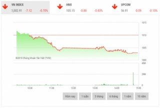 Chứng khoán chiều 18/11: VCB, VNM, FPT tạo áp lực lên thị trường