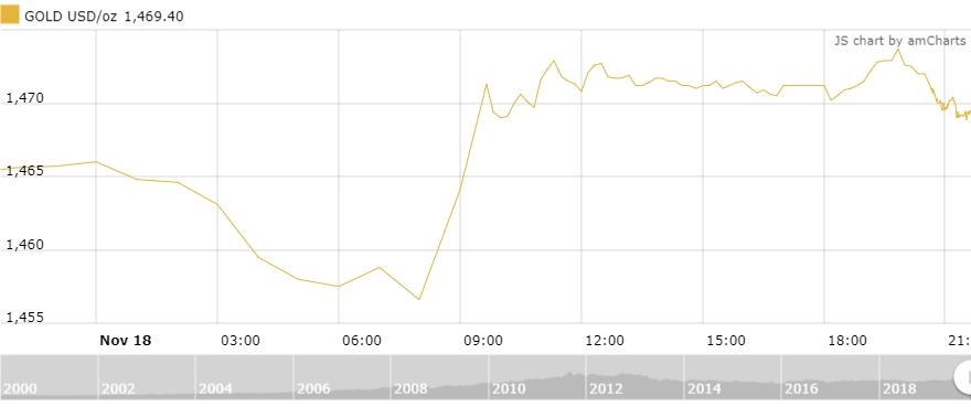 Thị trường vàng 19/11: Biến động mạnh trước diễn biến bất ngờ từ Trung Quốc
