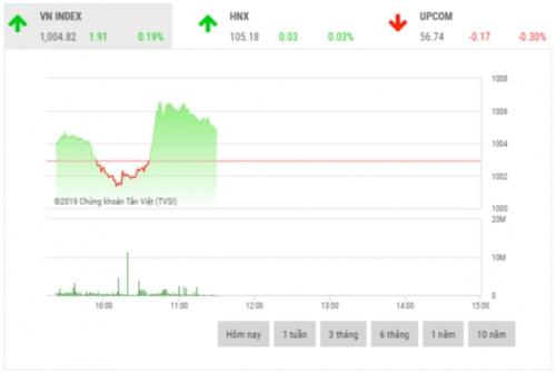 Chứng khoán sáng 19/11: Lực cầu dâng cao, thị trường hồi phục