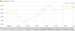 Thị trường vàng 20/11: Vàng trong nước tiếp đà tăng nhẹ