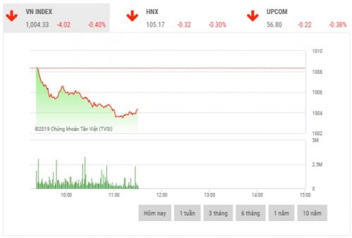 Chứng khoán sáng 20/11: Cổ phiếu dầu khí đồng loạt giảm giá