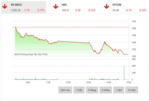 Chứng khoán chiều 20/11: Lực bán dâng cao cuối phiên là lực cản thị trường