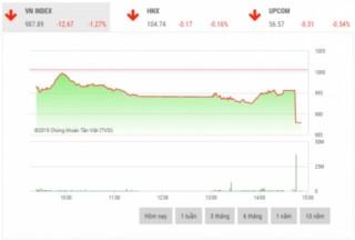 Chứng khoán chiều 21/11: Cổ phiếu thuộc nhóm VN30 bị bán mạnh đột ngột